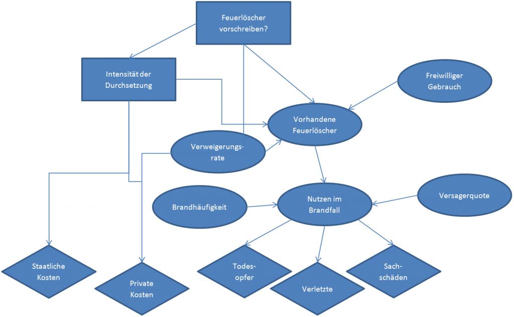 Einflussdiagramm