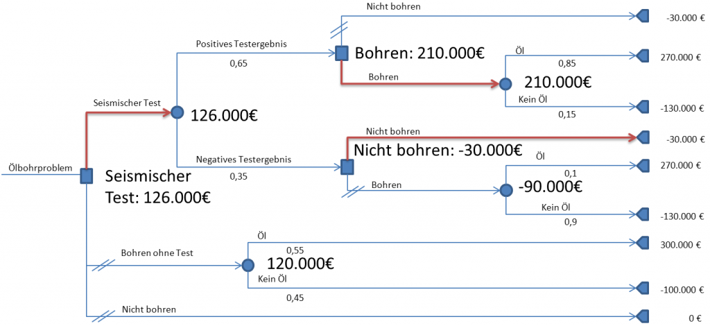 Entscheidungsbaum Roll-back